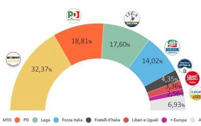 Elezioni politiche del 4 marzo: pagelle e riflessioni